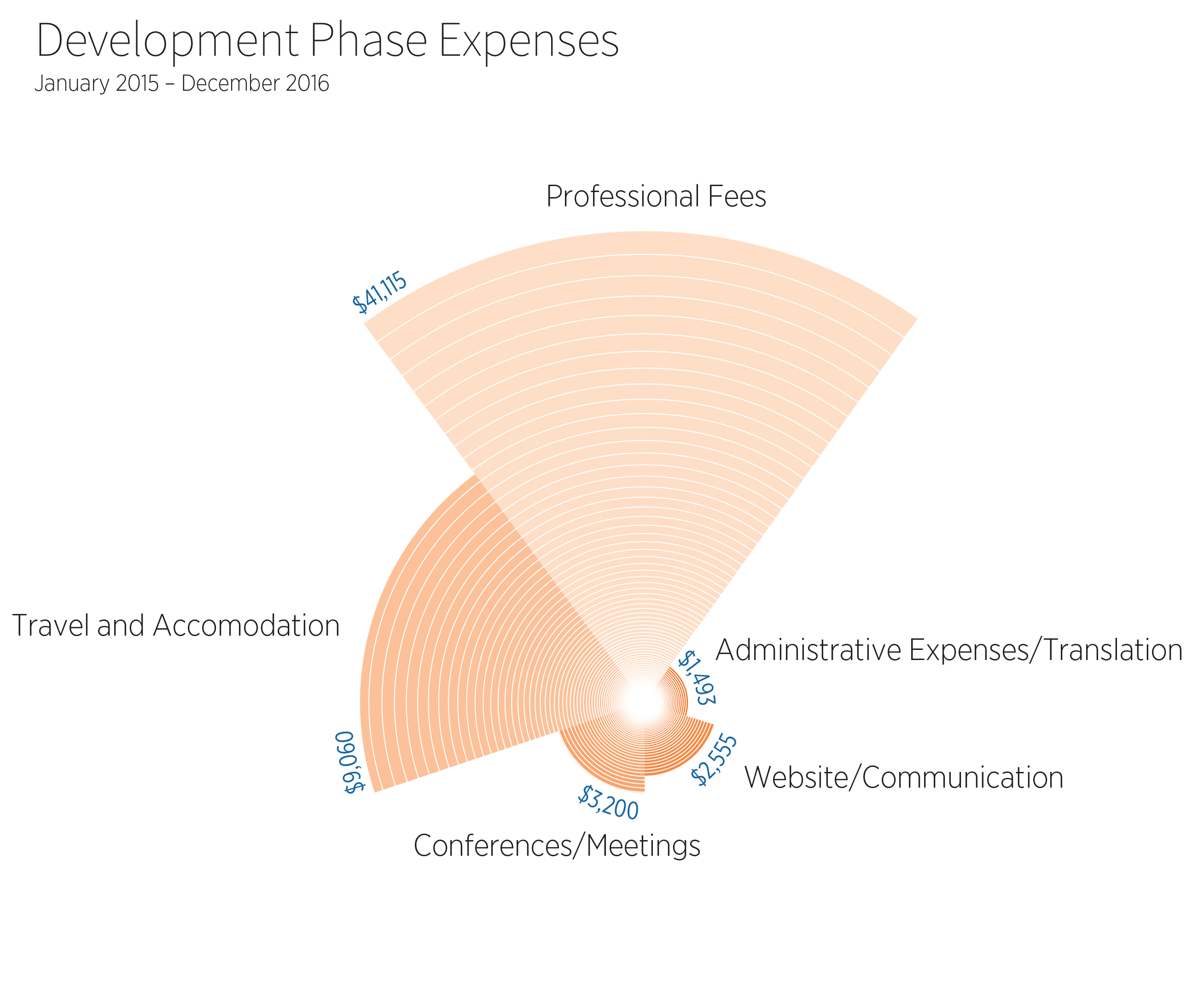 Development Phase Expenses