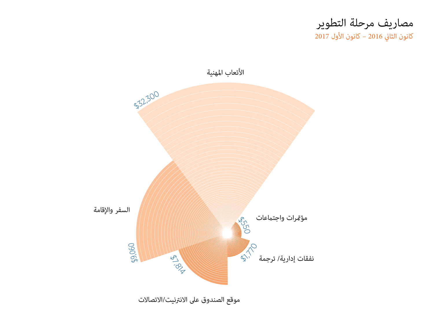 Rawa Development Phase Expenses Graph 2016-2017