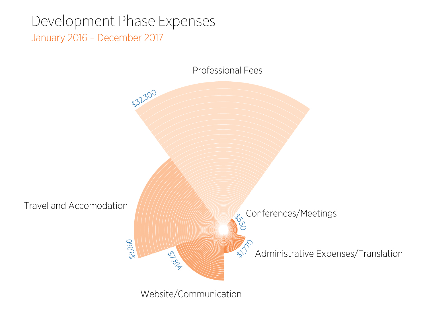 Rawa Development Phase Expenses Graph